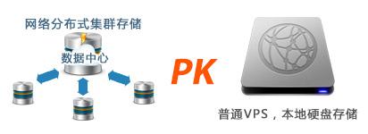 存储模式PK