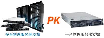 可靠性PK