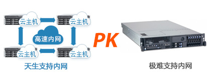内网 PK