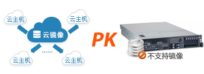 自定义镜像 PK